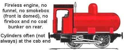 Sketch showing typical fireless locomotive
