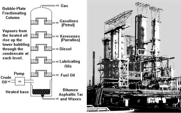 Sketch showing Fractionating column with products associated with an oil refinery