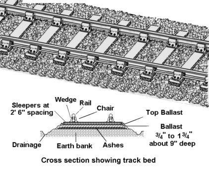 Track used on British railway lines