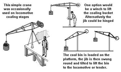 Lifts, hoists and cranes